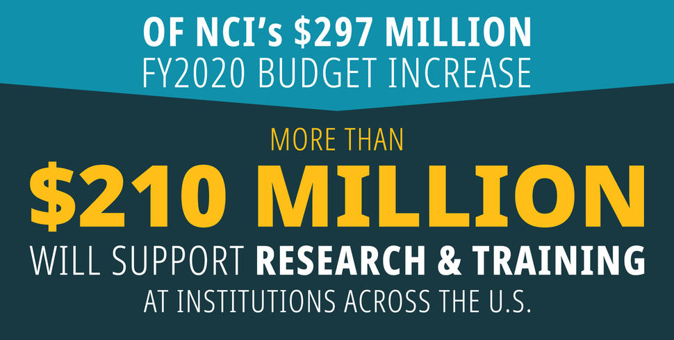 More Than 210 Million Dollar Budget Increase for Research and Training