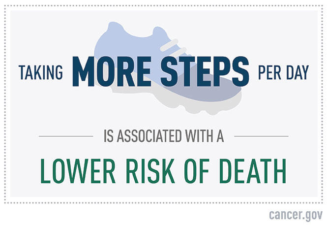 "A text graphic that says: ""taking more steps per day is associated with a lower risk of death."""