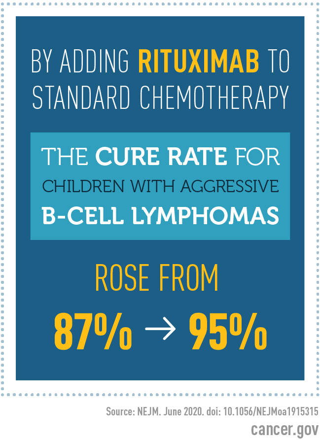 By adding Rituximab to standard chemotherapy the cure rate for children with aggressive b-cell lymphomas rose from 87% to 95%. Source: NEJM. June 2020. doi: 10.1056/NEJMoa1915315