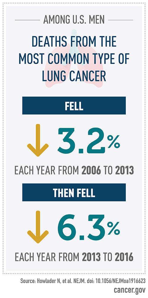 Deaths from Lung Cancer Factoid