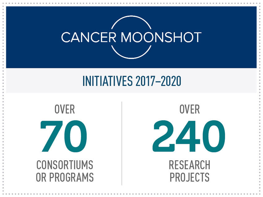 Cancer Moonshot Initiatives 2017-2020