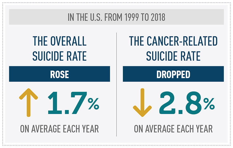Suicide Rate in People with Cancer Declining Factoid