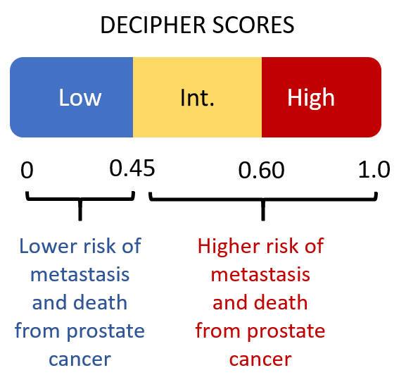my prostate score test)