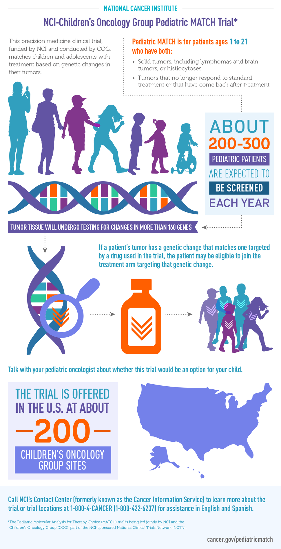 Pediatric MATCH Infographic - National Cancer Institute