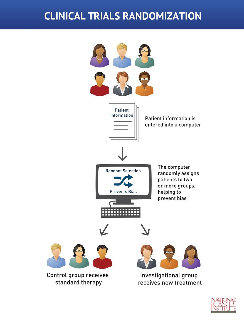 Randomization And Bias In Cancer Clinical Trials National Cancer Institute