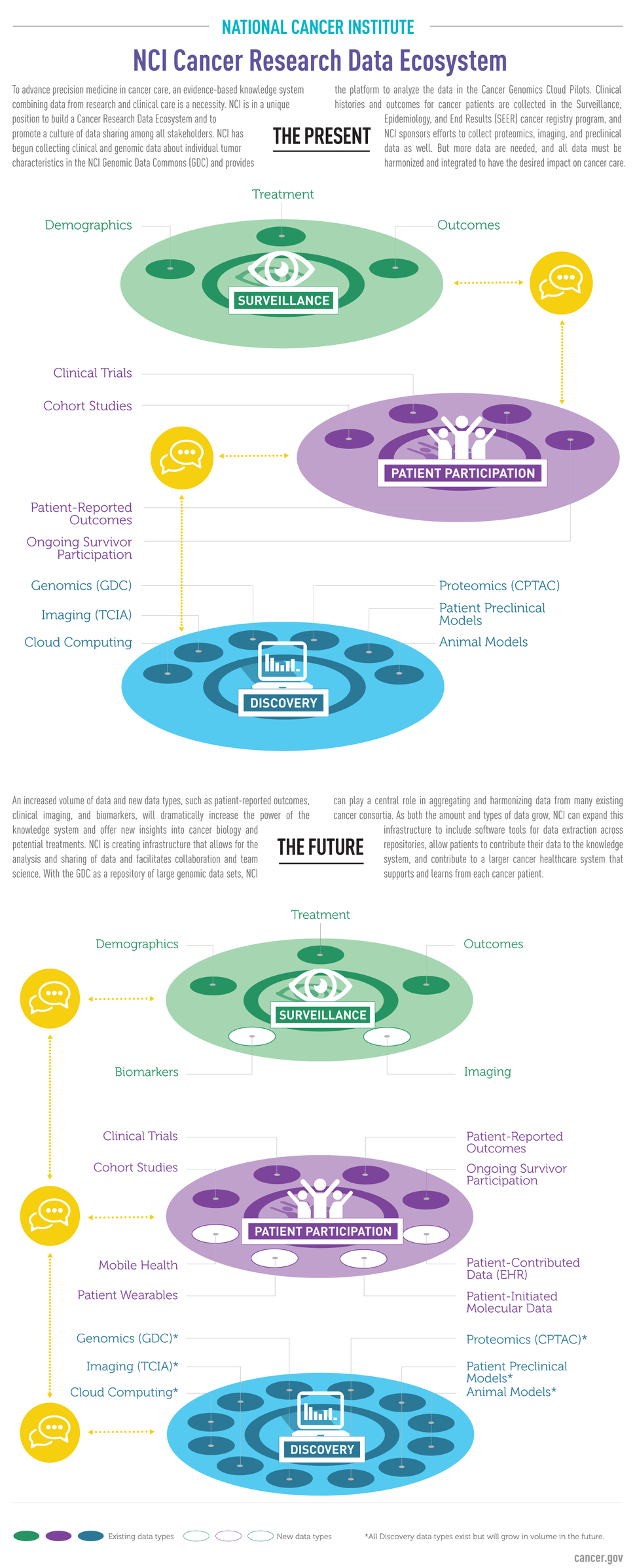NCI Cancer Research Data Ecosystem Infographic