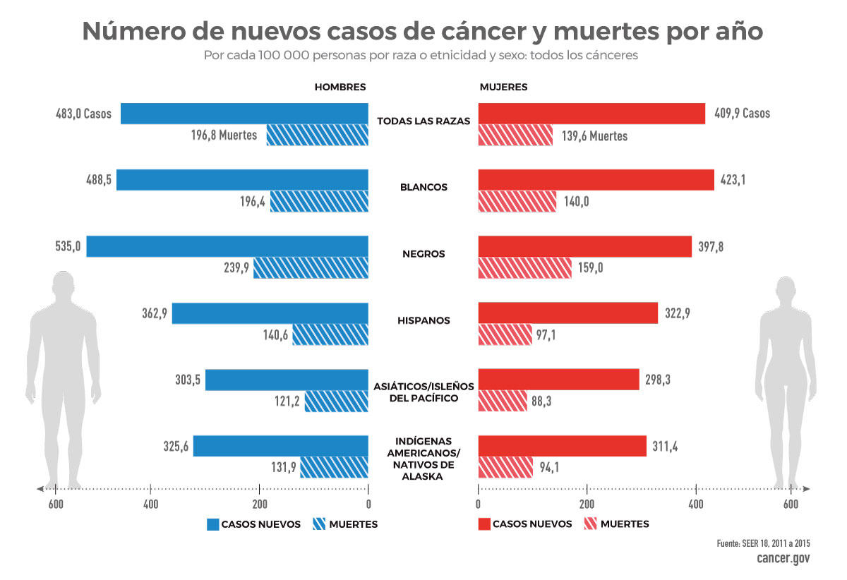 Desigualdades Por Cáncer Instituto Nacional Del Cáncer