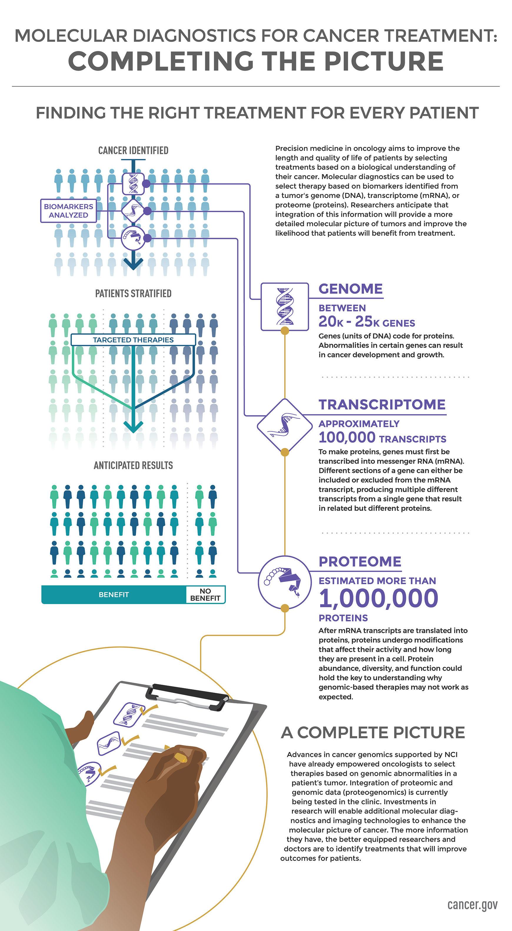Casa Naţională de Asigurări de Sănătate, Cancer diagnostics genetic