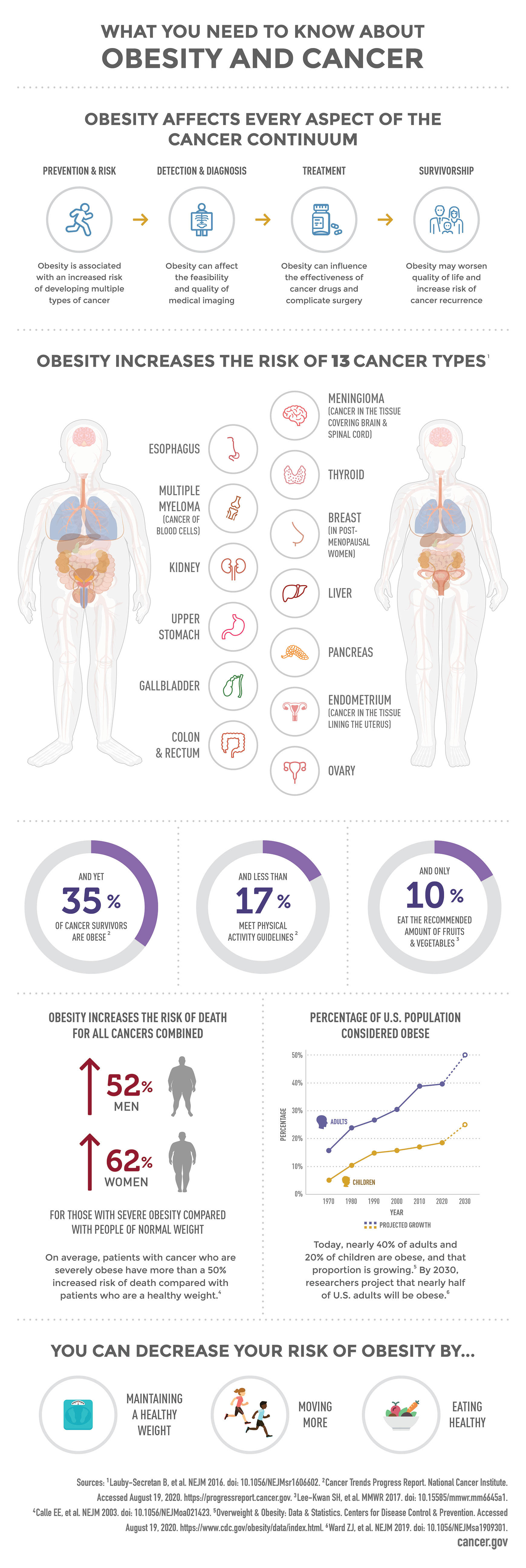 What You Need To Know About Obesity And Cancer National Cancer Institute