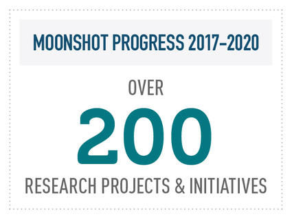 Moonshot Progress 2017-2020. Over 200 Research Projects and Initiatives.