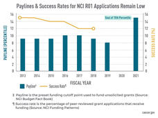 Paylines and Success Rates for NCI R01 Applications Remain Low Chart