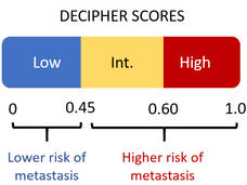 Range of scores for the Decipher test showing low, intermediate, and high risk of prostate cancer metastasis